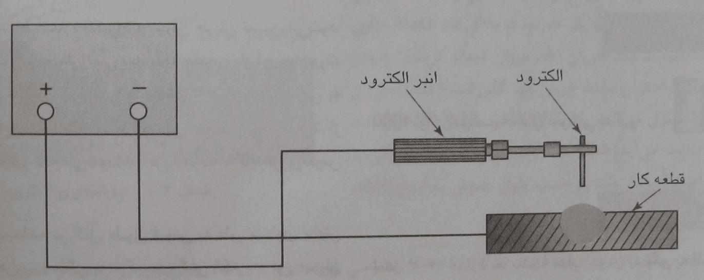 جوشکاری الکترود دستی