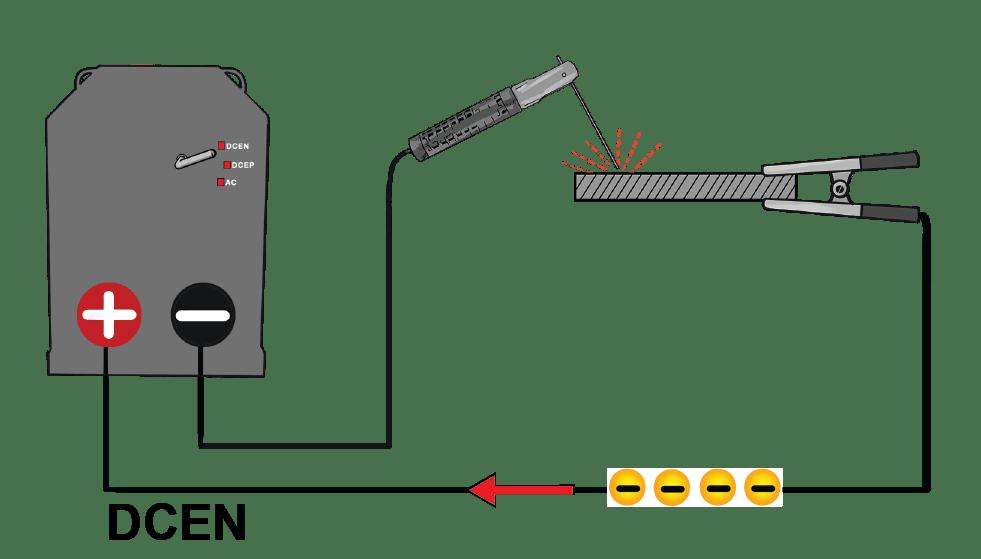 قطبهای دستگاه جوش عمدتا توسط جریان برق مستقیم به دلیل ثابت بودن قوس جوش ایجاد میشوند.